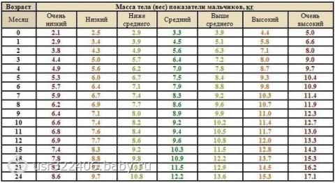 Антропометрические данные ребенка от 0 до 2-х лет