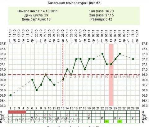Примеры беременные графики базальной температуры