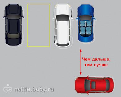 Виды парковок (и способы