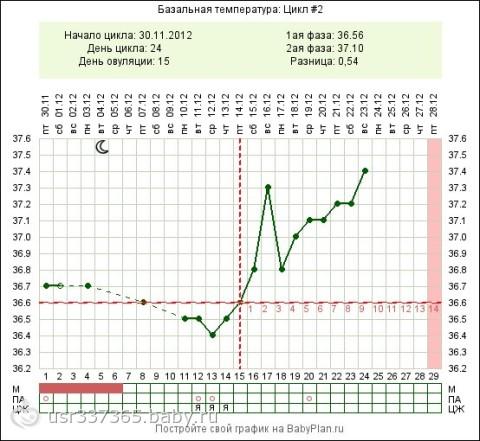 Возможна ли беременность при бт 36.6 и при задержке