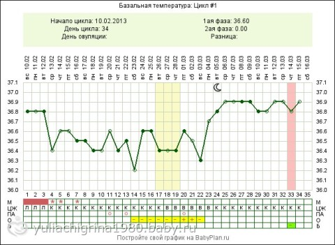 Температура 36 7 это беременность