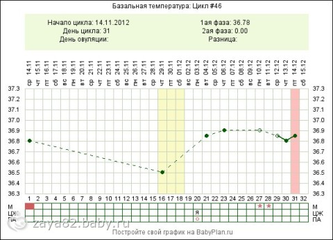 Высокая температура у ребенка лечение температуры у детей