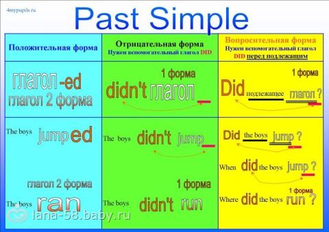 Present simple passive и past simple passive