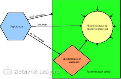 Системы развития детей - система Марии Монтессори