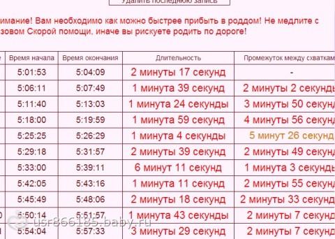Николая каменеет живот каждые 5 минут на 39 неделе необычайно