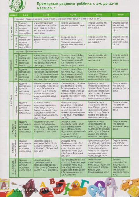 схема прикорма грудничков в таблицах