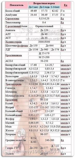 Нормальный анализ мочи у детей таблица Справка для выхода из академического отпуска Новоясеневская