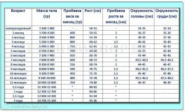 Weight_table